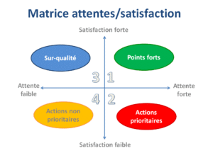 Attentes vs Satisfaction
