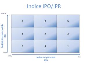 Indice IPO-IPR
