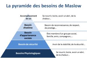 Comment utiliser la Pyramide de Maslow