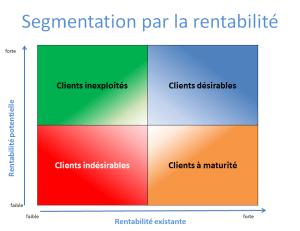 Segmentation des clients par la rentabilité