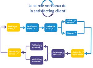 Cercle vertueux de la satisfaction client