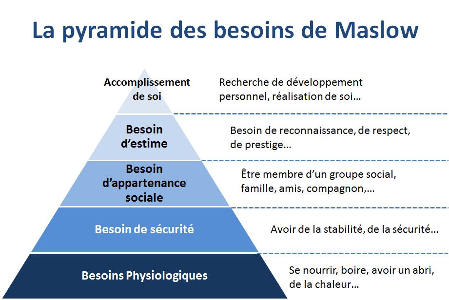La pyramide de Maslow pour vos argumentaires commerciaux