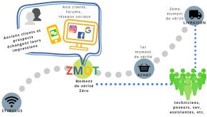Former vos collaborateurs à la relation client pour améliorer le ZMOT de l'entreprise