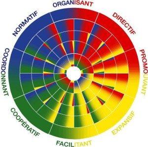 la méthode Arc en Ciel est un outil simple et opérationnel pour le développement personnel en entreprise