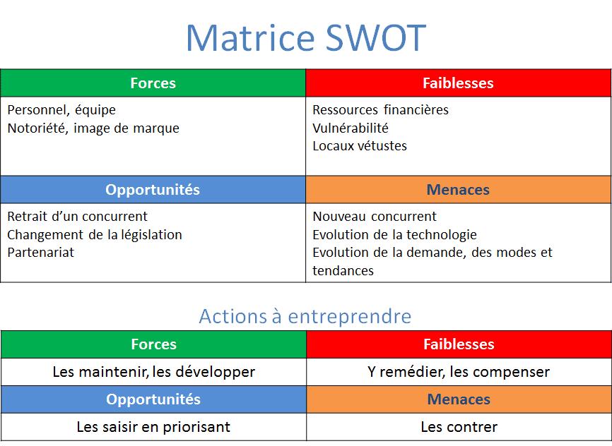 Matrice SWOT/OMFF