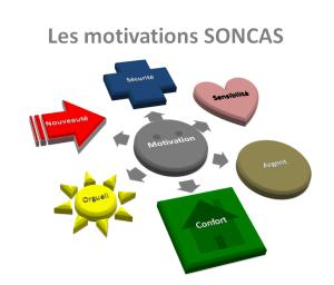 Utiliser les motivations SONCAS