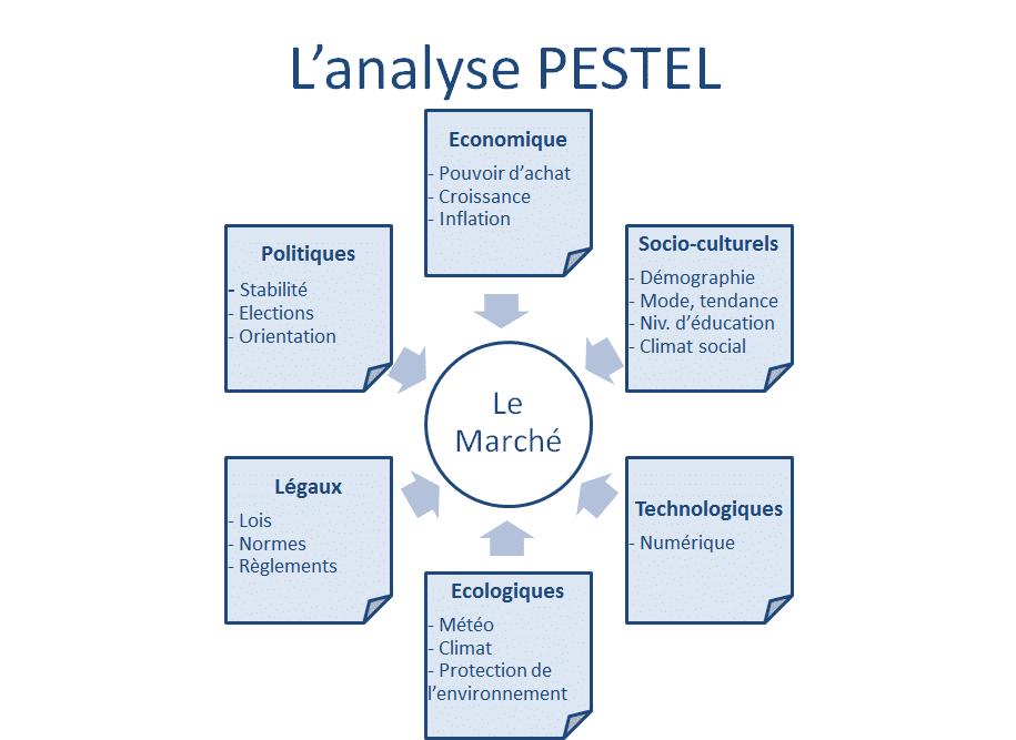 Analyse de l'environnement PESTEL
