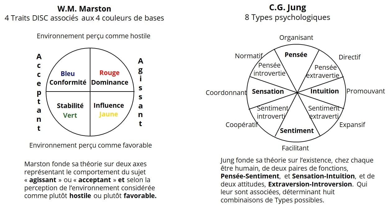 bases théoriques du DISC Marston et Jung
